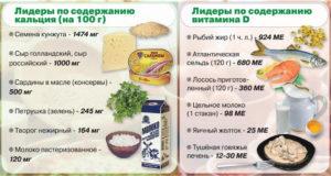 Продукты, содержащие кальций и витамин D