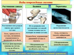 Виды повреждений скелета