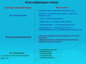 Классификация отеков