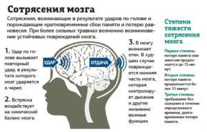 Виды сотрясения мозга