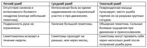 Классификация ушибов руки