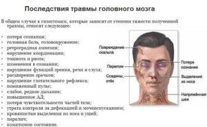 Последствия травмы головного мозга